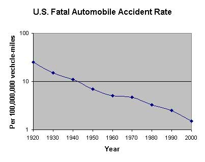 Car Deaths Per Year >> In Car Accident Statistics